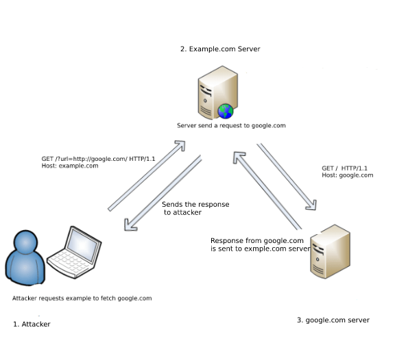 SSRF - Server Side Request Forgery (Types and ways to exploit it) Part-1