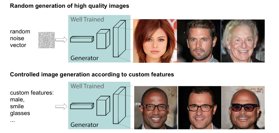 Generating custom photo-realistic faces using AI - Insight
