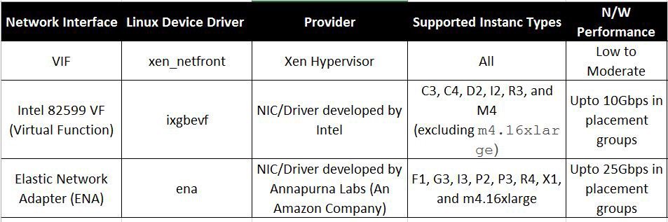 So Amazon Develops Its Own NIC — AWS Enhanced Networking!
