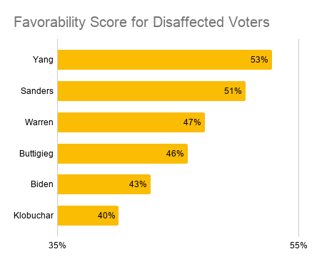 A Data Scientist's Take on Electability and the Democratic Candidates