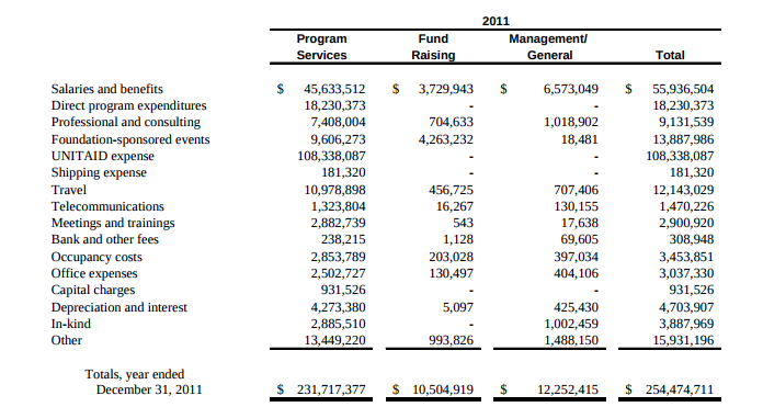 Clinton Foundation Audit of 2011 found 7% of expenditures went to