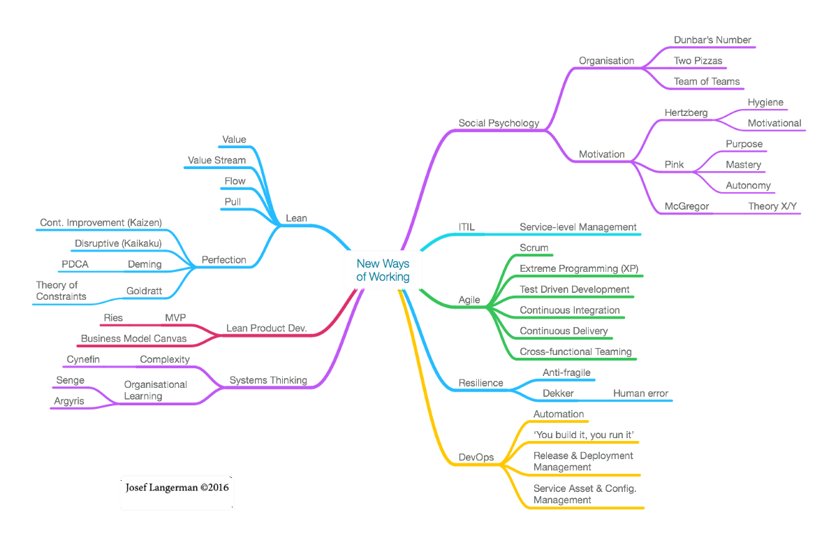 process flow diagram vs value stream map contrasting the waterfall model  agile  lean and devops  contrasting the waterfall model  agile  lean and devops