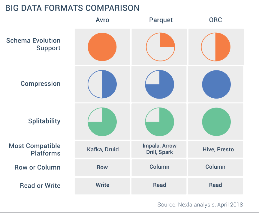 New in Hadoop: You should know the Various File Format in