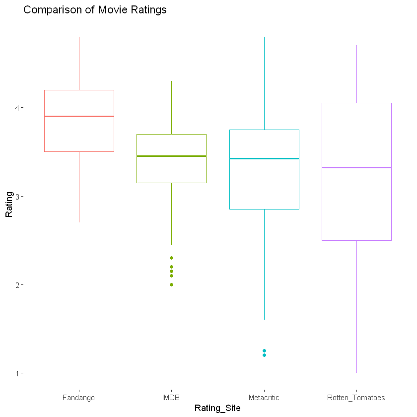 Introduction to ggplot2 in R
