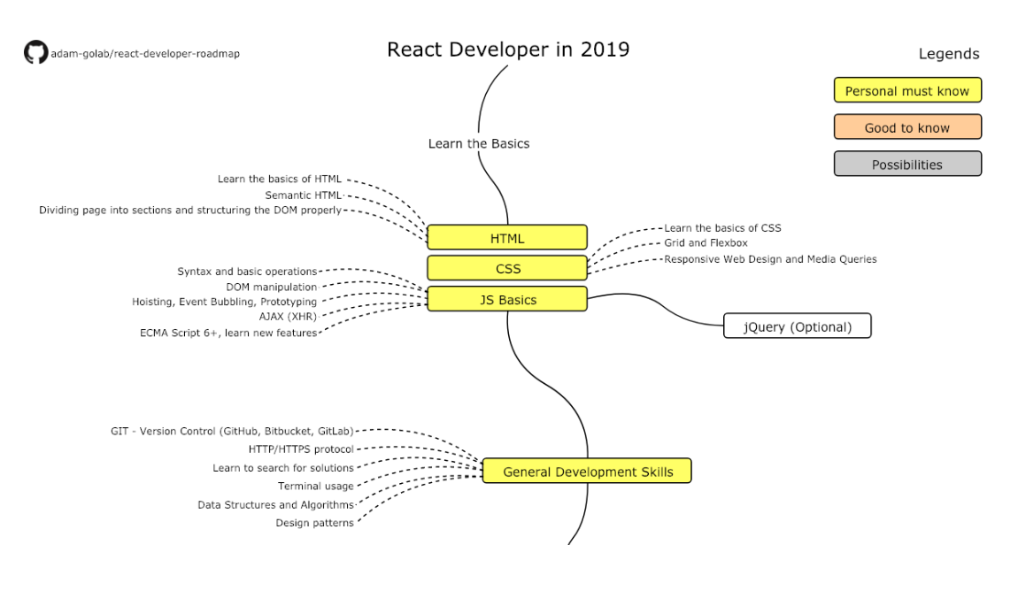 The 2019 React JS Developer RoadMap
