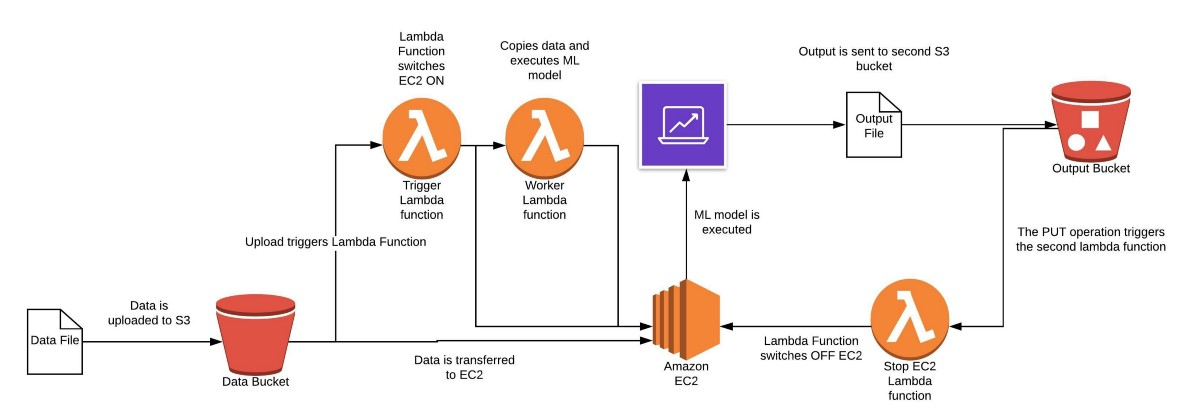 Automating Machine Learning Models on AWS