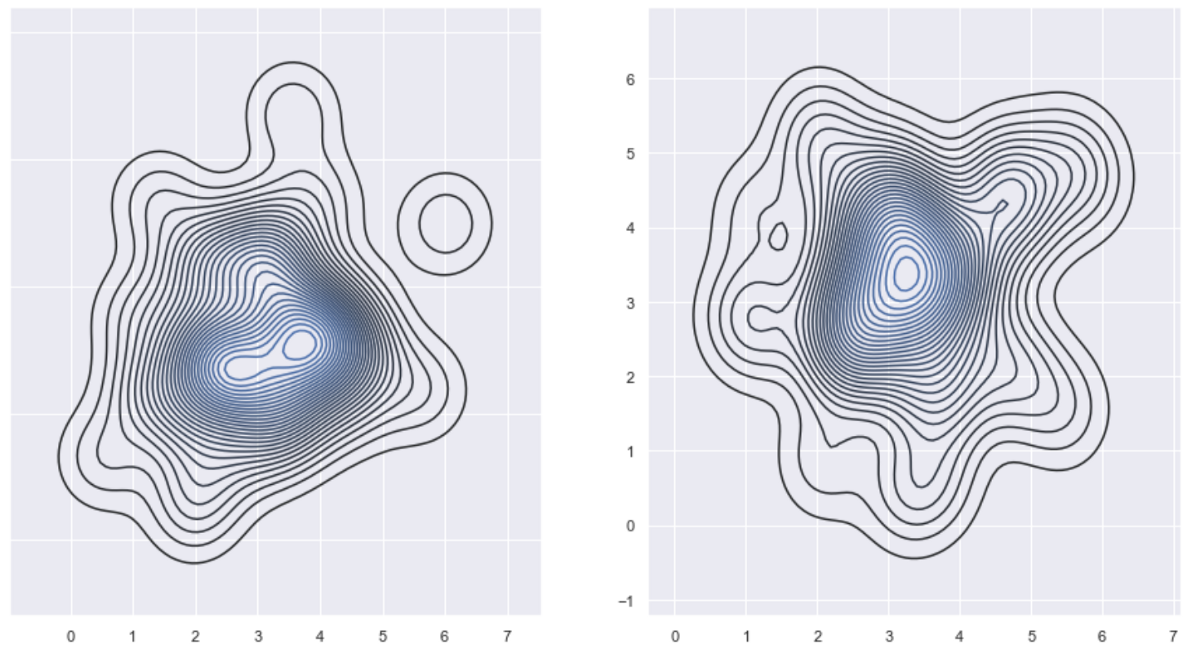 Anomaly detection in monitored systems (part 3)
