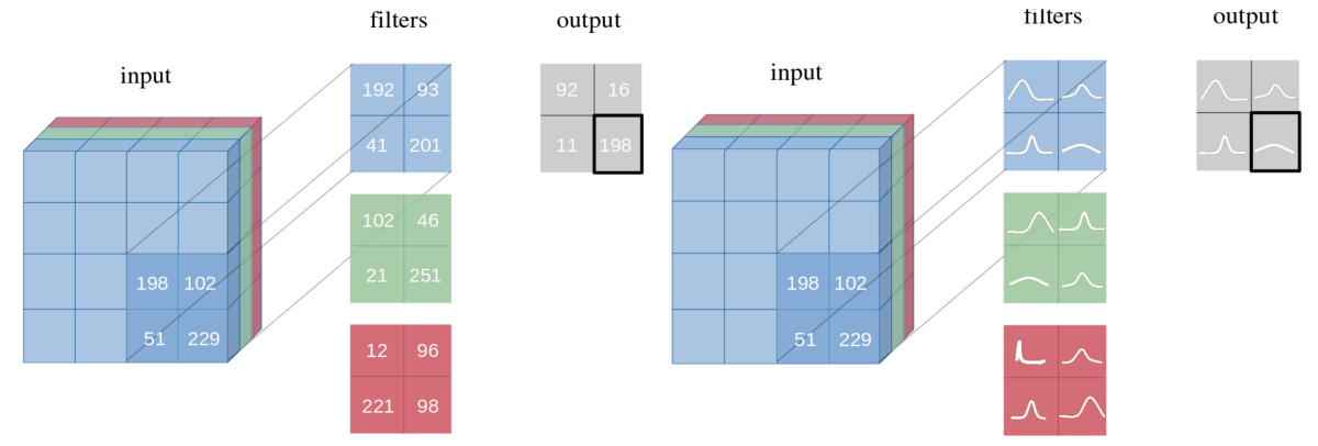 Bayesian Neural Network Series Post 1: Need for Bayesian Networks