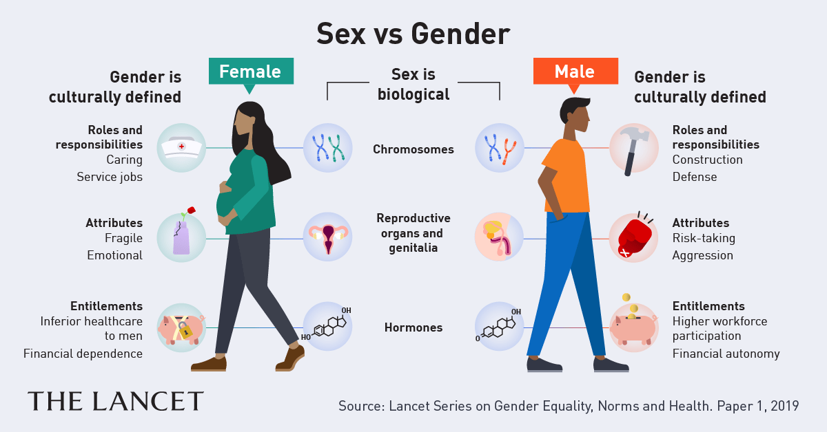 Age, gender and resilience in sexual risk behavior of sti among adolescents in southern mexico