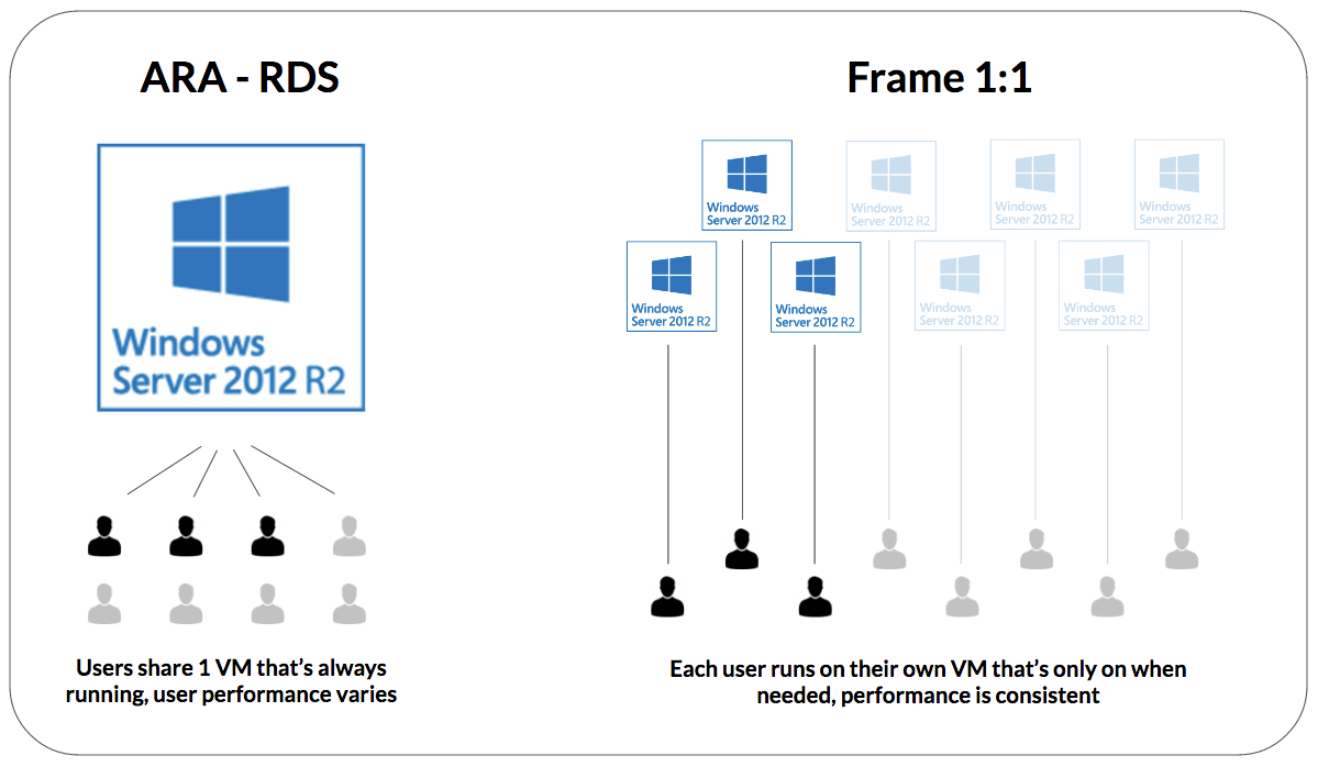 How to run Windows Apps on Azure - Speaking of the Cloud…