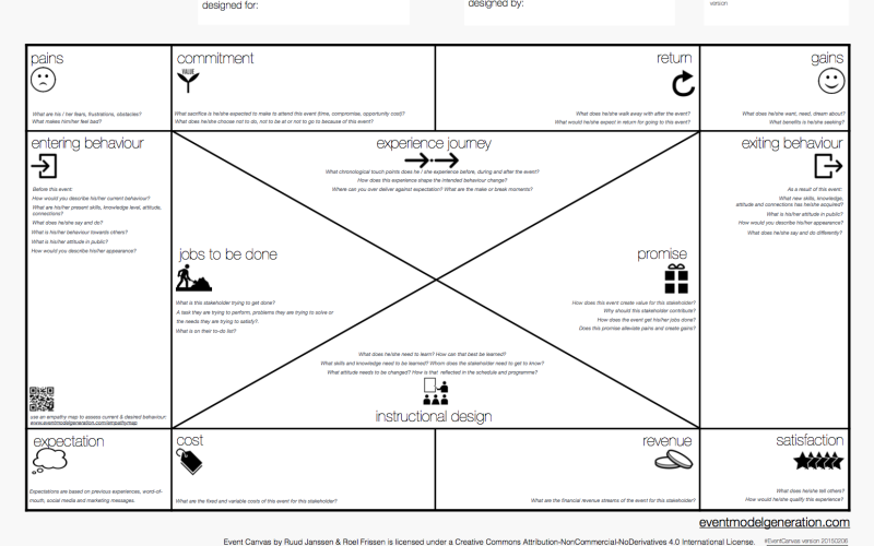 A template of event-model canvas