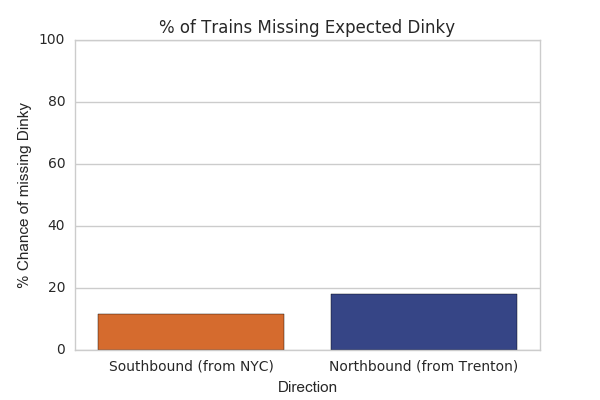 What are the chances that NJ Transit will cause you to miss
