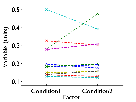 Line plot of single subjects data values in different conditions