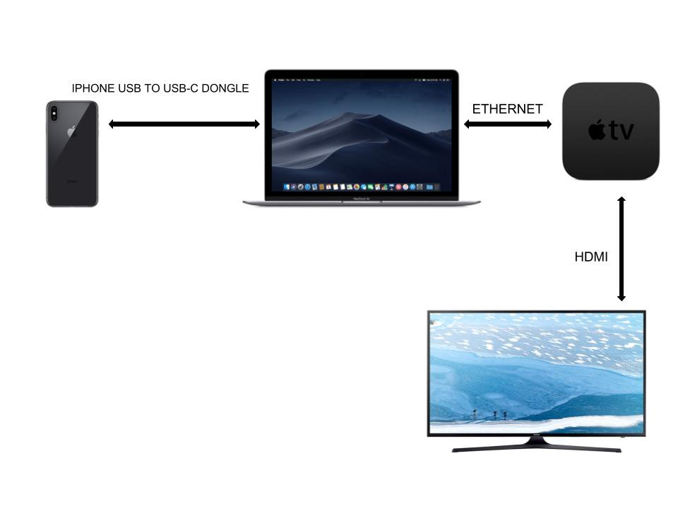 how to set up and use your new apple tv without an apple remote (a Direct TV Wiring Schematic
