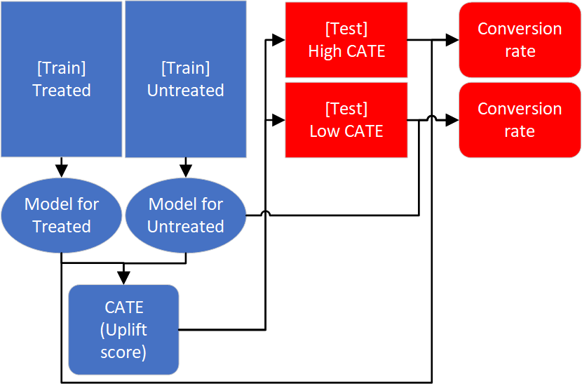 CausalLift: Python package for Uplift Modeling in real-world