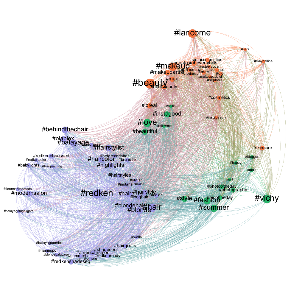 Social Network Analysis of Related Hashtags on Instagram (using