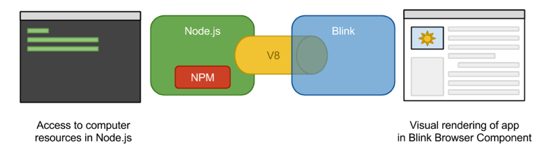 How does Node js work with NW js and Electron? - Paul Jensen