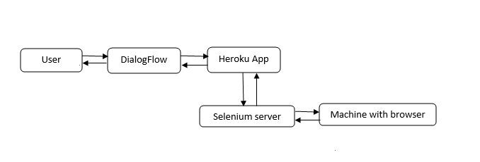 Voice controlled Selenium automation using DialogFlow: Part I