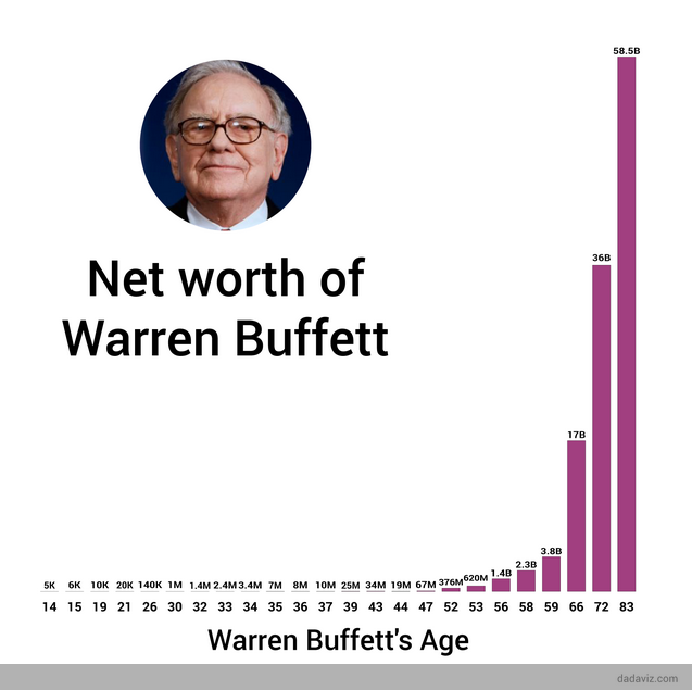 How to make compound interest work for you?