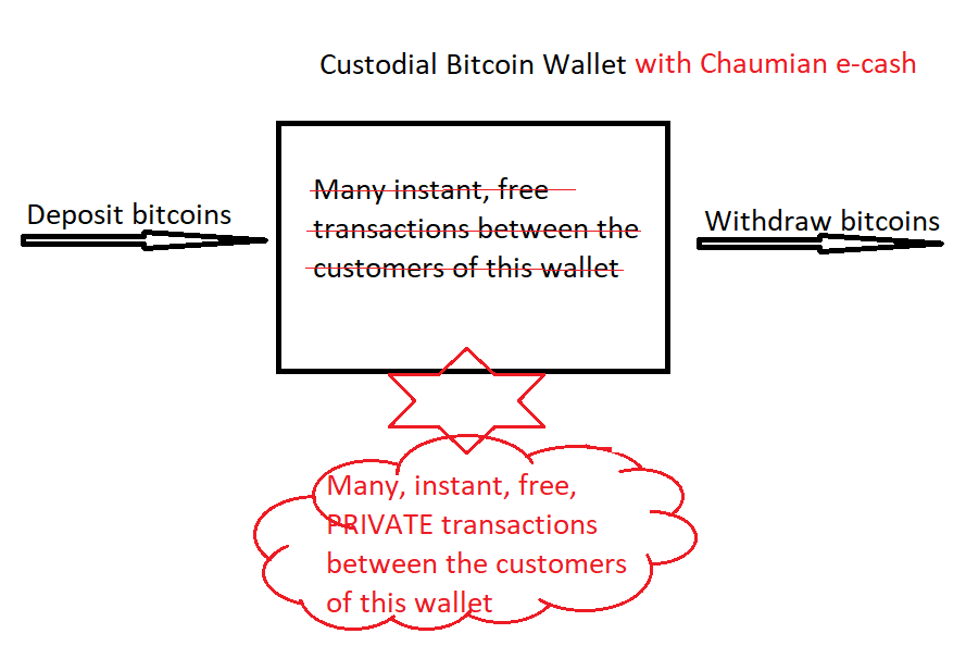 Chaumian E-Cash For Custodial Bitcoin Wallets And Services To Scale