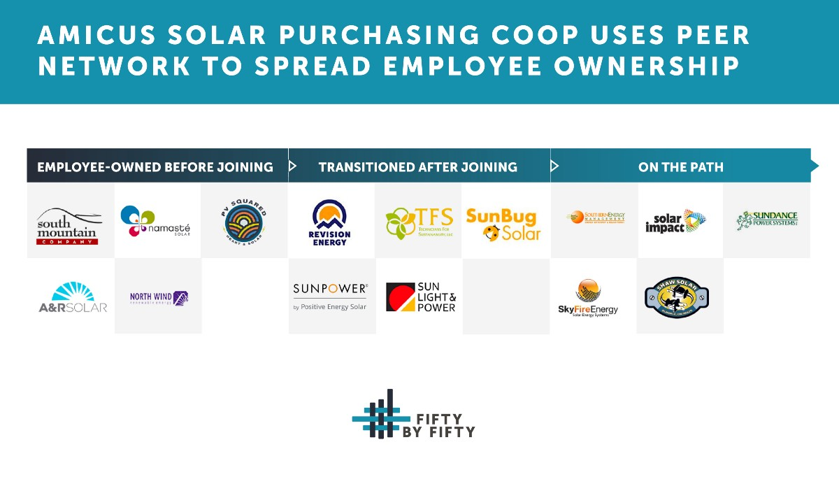 Amicus Solar Purchasing Coop Spreads Employee Ownership
