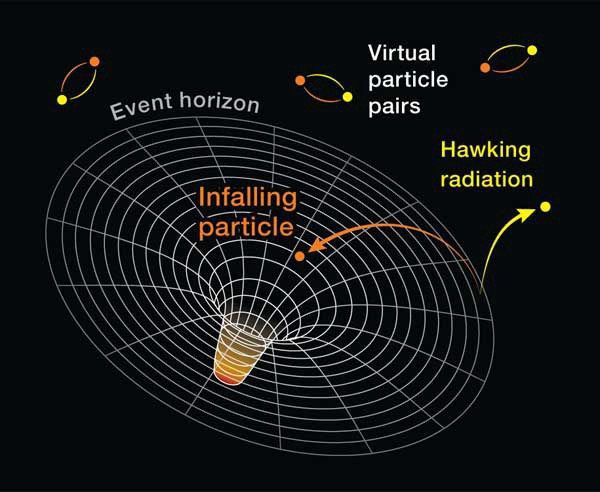 Hawking Radiation of Relativistic Particles from the Horizon of Black Holes  | by Areeba Merriam | Cantor's Paradise
