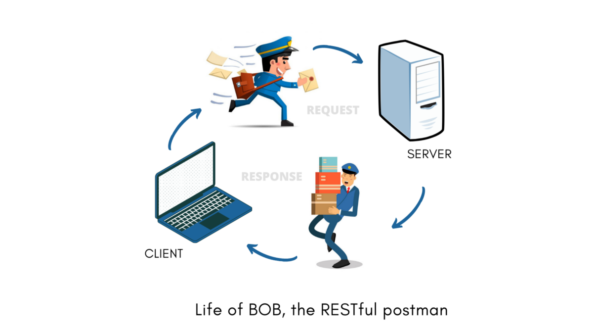 What on earth is a REST API?