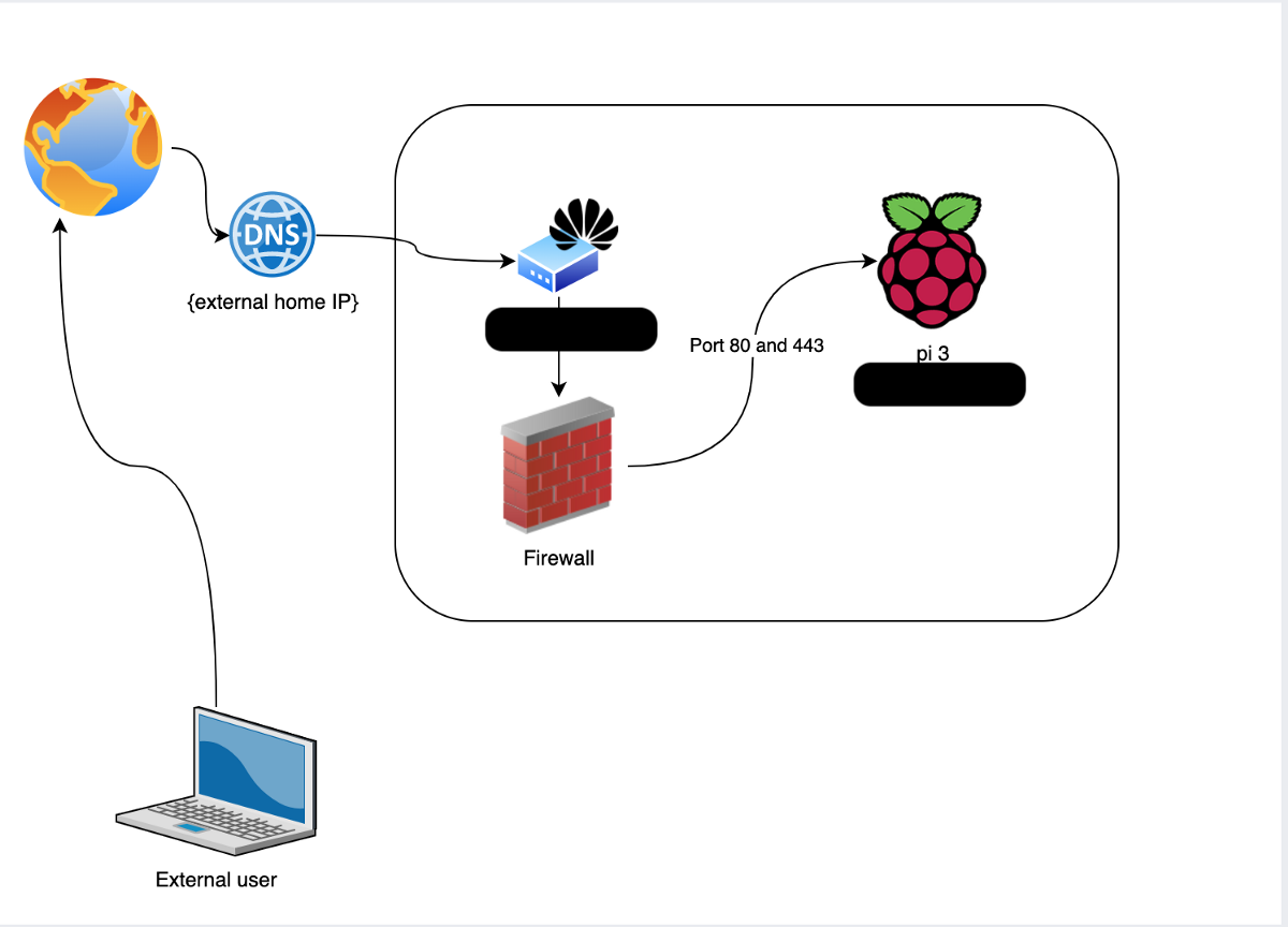 Turn Raspberry Pi into Server and Implement CI/CD Pipeline in AWS