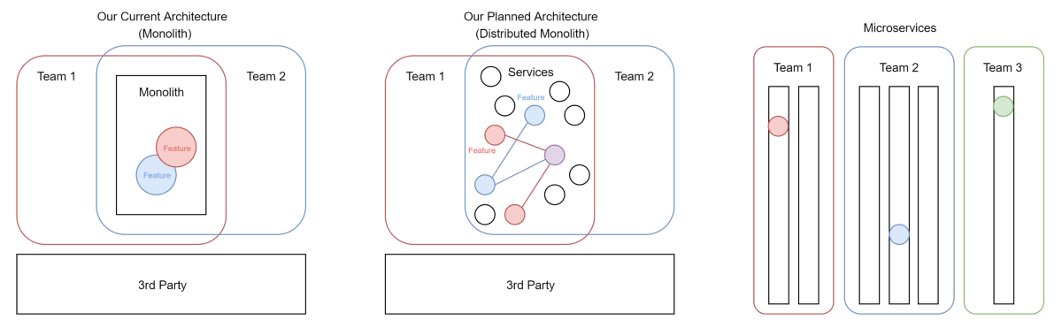 Why our team cancelled our move to microservices