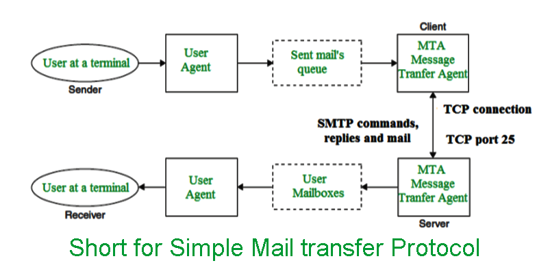 What is the Simple Mail Transfer Protocol and how it works?