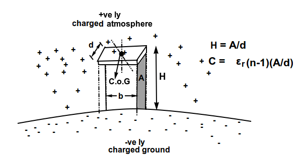 A gravity, Electricity, Electrostatics Relationship