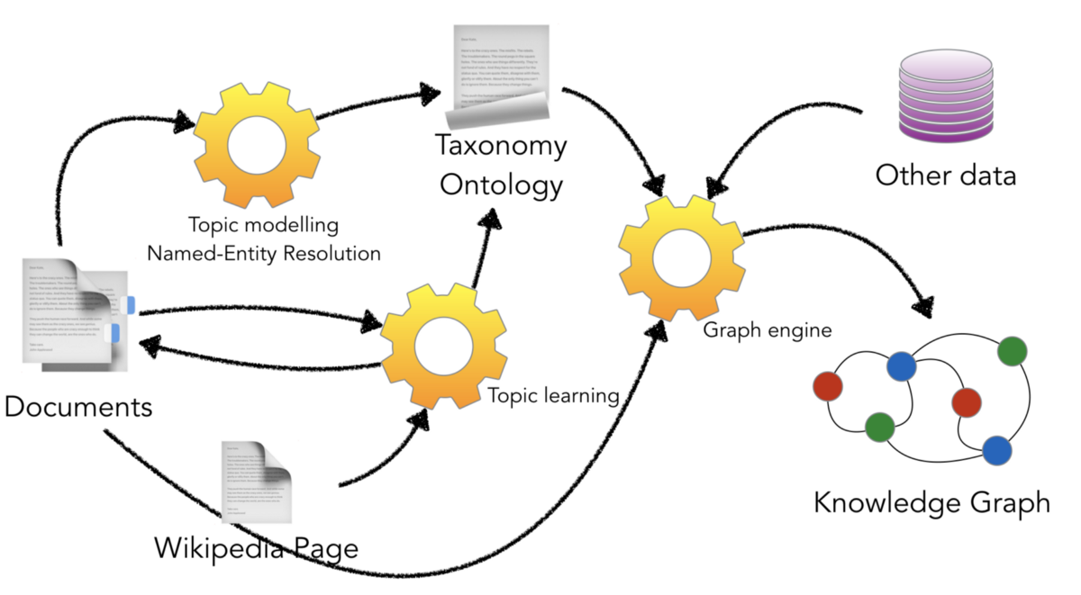 Build your own Knowledge Graph