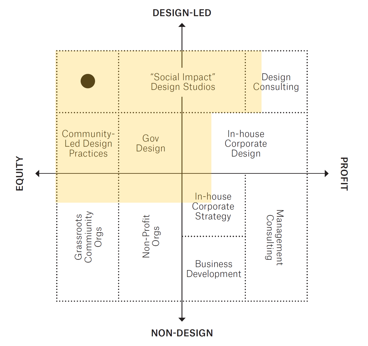 The Power of Designing for Social Impact