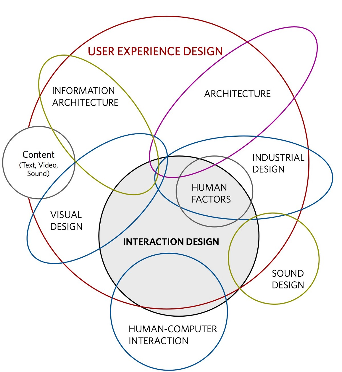 10 Steps to Interaction Design (IxD) - UX Collective