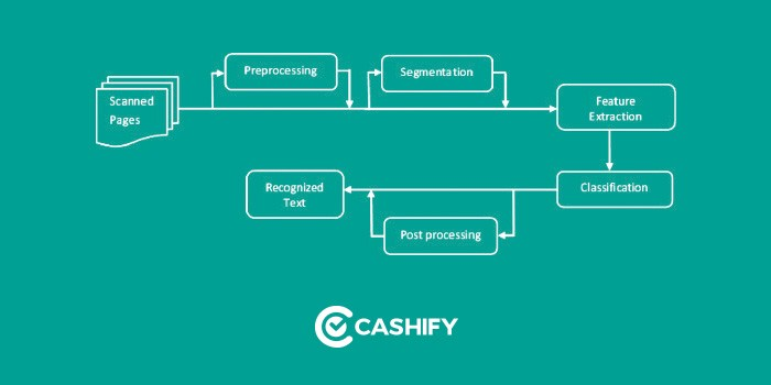 Improve Accuracy of OCR using Image Preprocessing - Cashify