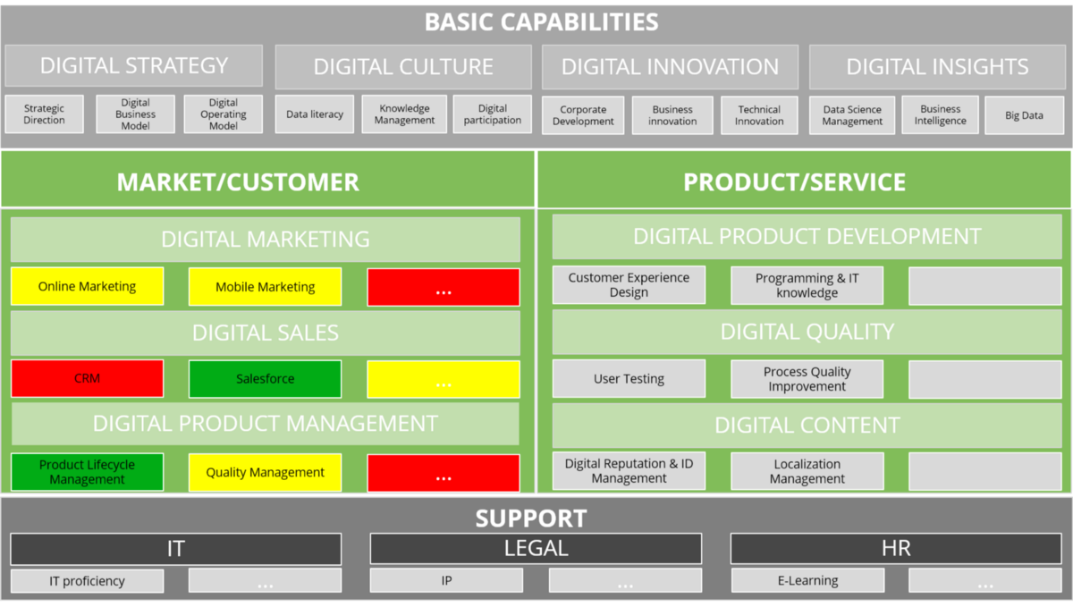 The 5 Elements of a Digital Operating Model — Part 3: Capabilities