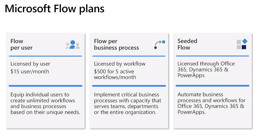 New Power Platform and Microsoft Flow licensing coming October 1