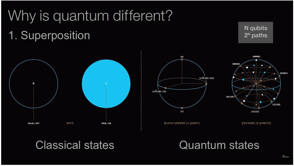 The Need, Promise, and Reality of Quantum Computing