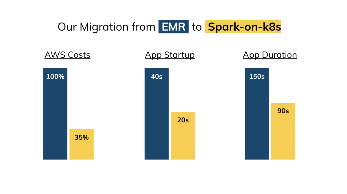The Story of a Migration from EMR to Spark on Kubernetes