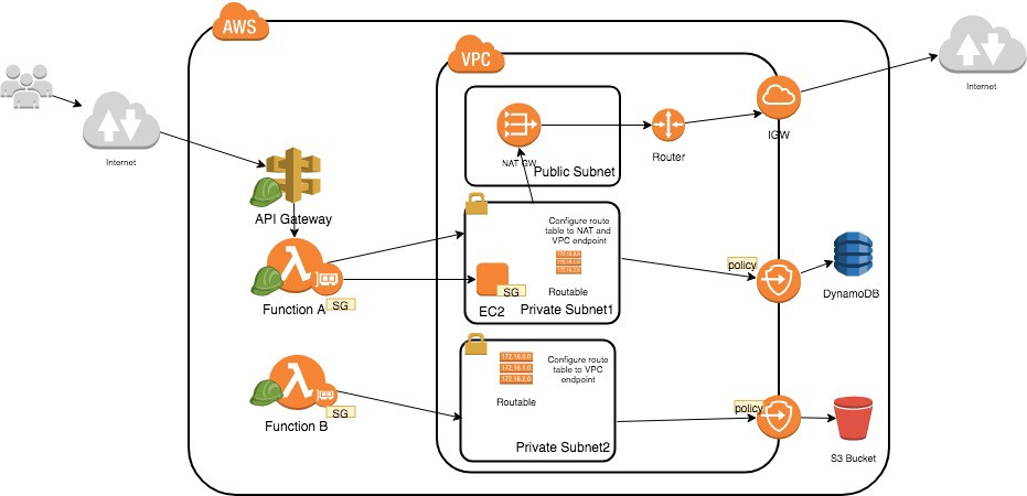 Steps to secure AWS Serverless — Lambda (Part 1) - Orchestrated - Medium
