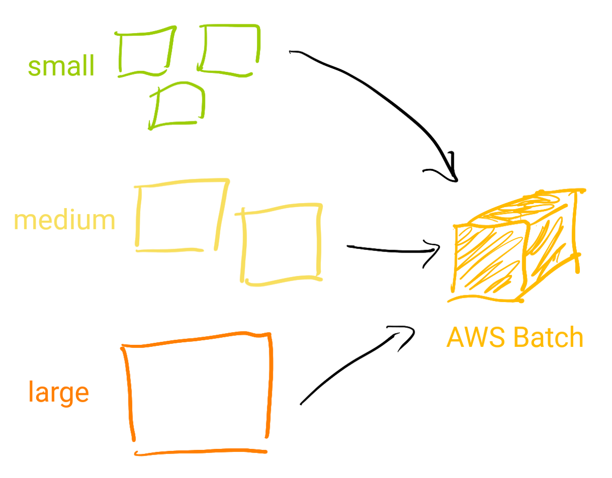 How we use AWS Batch at Zendesk to Build All The Machine
