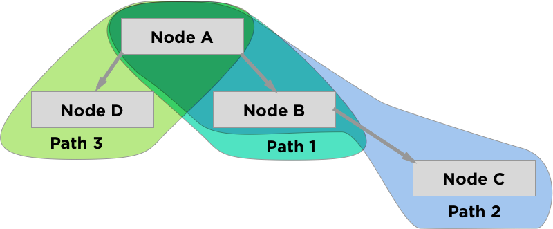Storing and Querying a Unidirectional Graph in MySQL