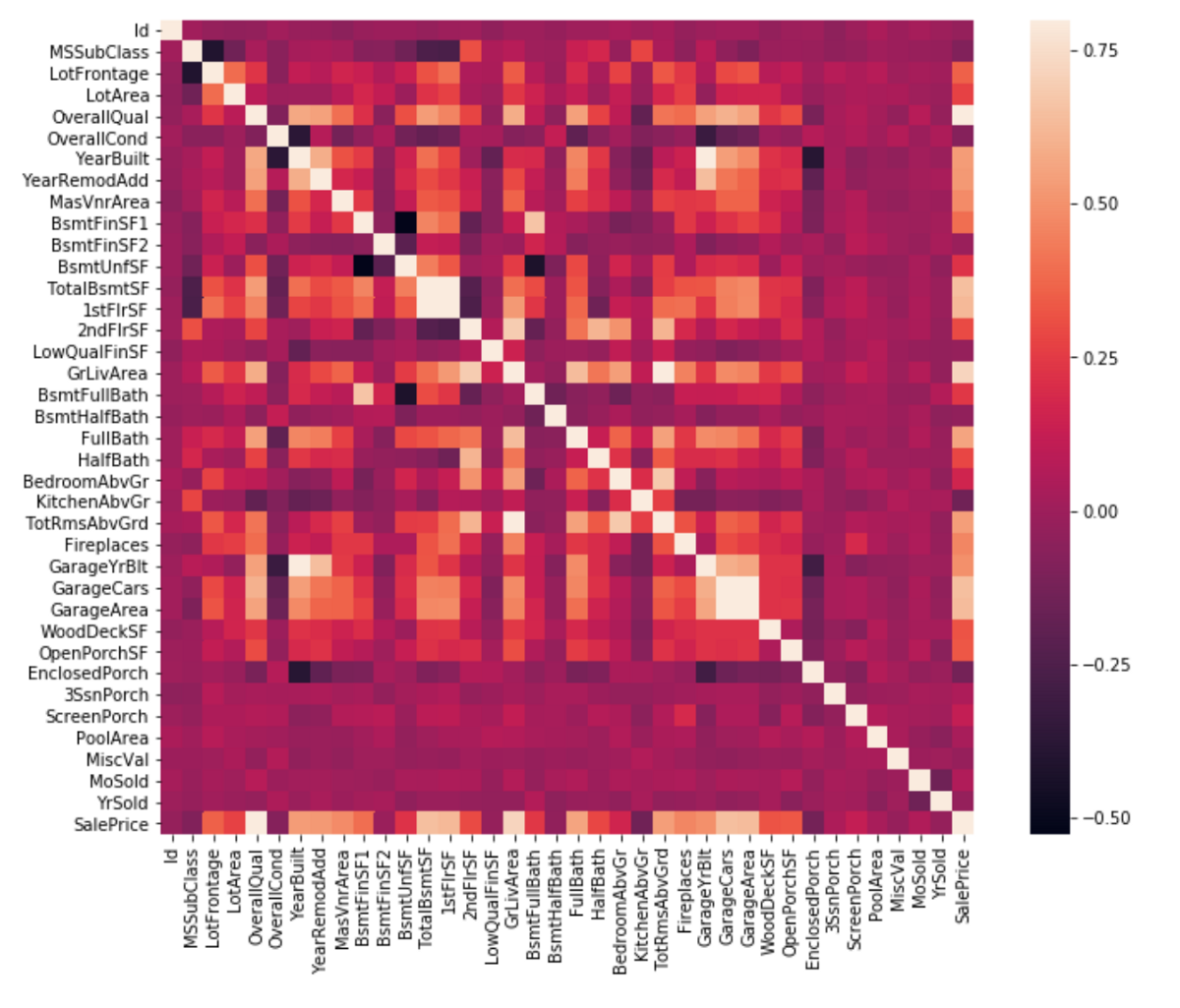 House Prices in Ames, Iowa — Working with Kaggle - Raghav