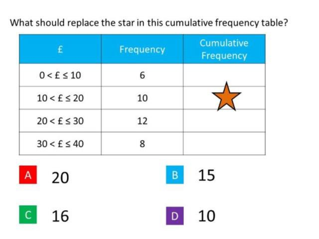 Cumulative Frequency: Guess the Misconception - EEDI - Medium