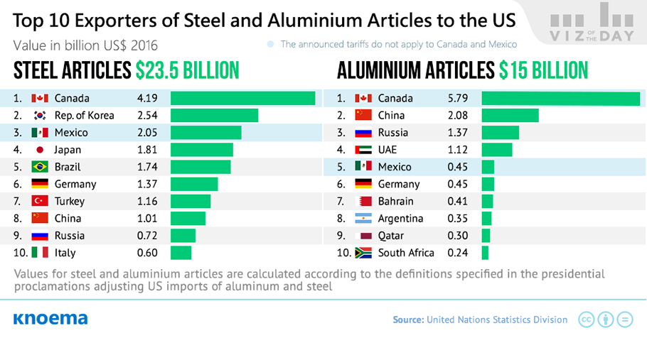 How Much Money Will Trump Collect from Steel Tariffs?