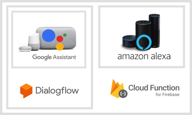Google Assistant & Alexa chatbot on Firebase Cloud Functions