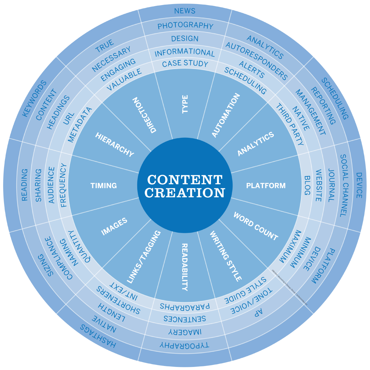 The Science Behind Successful Content Marketing