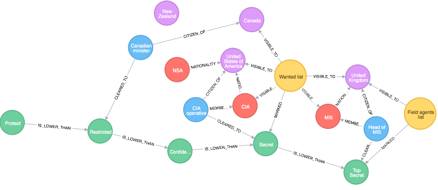 What are Graph databases and different types of Graph databases