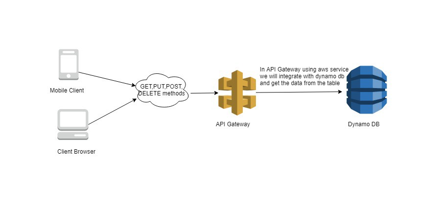 Using API Gateway To Get Data From Dynamo DB Using Without Using AWS