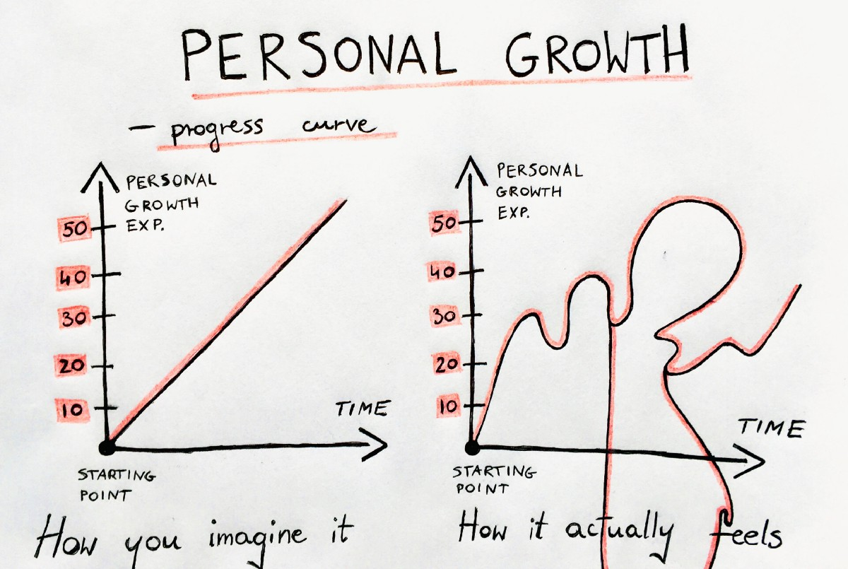 growth personal improvement development self essential running business lies ugly inner there
